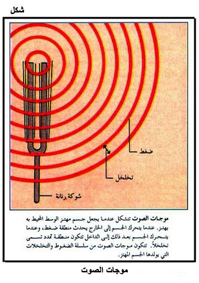 التلوث الضوضائي Fig01